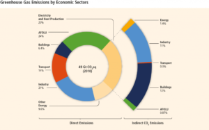 ipcc-2014-greenhouse-gases-by-economic-sector-1024x638